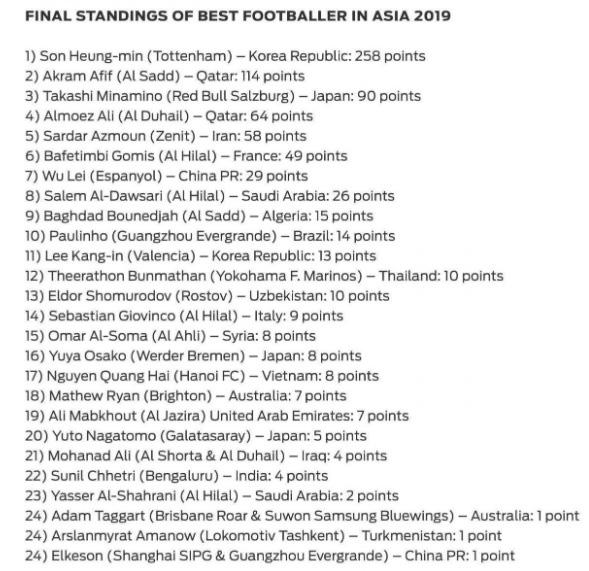 """Quang Hải vượt qua """"Messi Thái"""", nhận vinh dự lớn trước thềm giải U23 châu Á - Ảnh 2."""