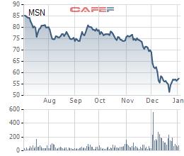 VCSC: Hoạt động kinh doanh của Masan sẽ khó đoán hơn sau thương vụ M&A với Vingroup - Ảnh 1.