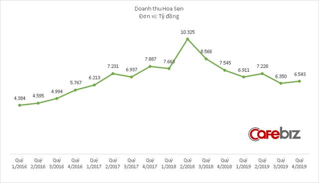Hoàn tất tái cơ cấu chi nhánh, doanh thu Hoa Sen tiếp tục ở mức thấp nhưng lợi nhuận tăng vọt trở lại - Ảnh 1.