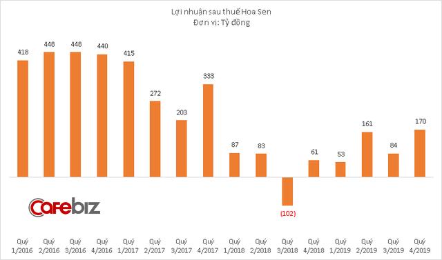 Hoàn tất tái cơ cấu chi nhánh, doanh thu Hoa Sen tiếp tục ở mức thấp nhưng lợi nhuận tăng vọt trở lại - Ảnh 2.