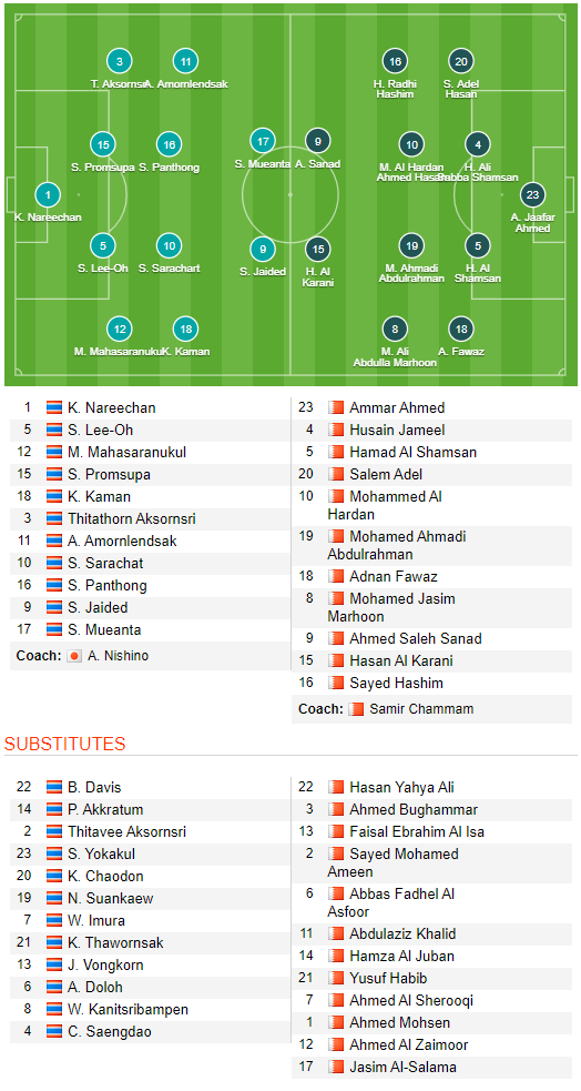TRỰC TIẾP U23 Thái Lan 1-0 U23 Bahrain: Tiểu Voi chiến tấn công đầy nguy hiểm - Ảnh 1.