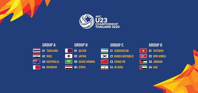 Lịch thi đấu U23 châu Á 2020 ngày 9/1: Hàn Quốc đại chiến Trung Quốc - Ảnh 1.
