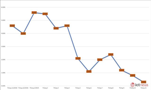 Huawei rơi khỏi top 4, thị phần dần về 0 tại Việt Nam - Ảnh 1.