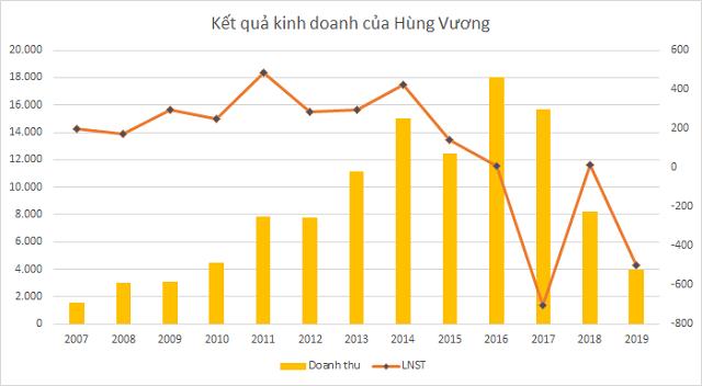 Nhìn lại thập kỷ kinh doanh của Hùng Vương trước khi hợp tác với Thadi - Ảnh 2.