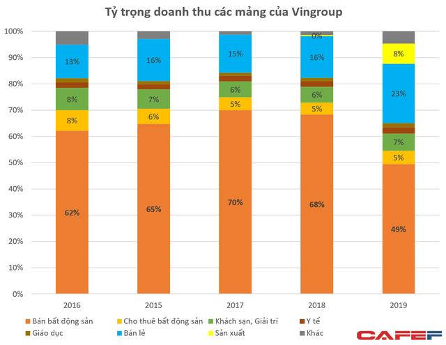 Mổ xẻ 131.000 tỷ doanh thu của Vingroup: VinFast/Vinsmart đóng góp 10.000 tỷ, lần đầu tiên chuyển nhượng bất động sản chiếm dưới 50% tổng nguồn thu - Ảnh 1.
