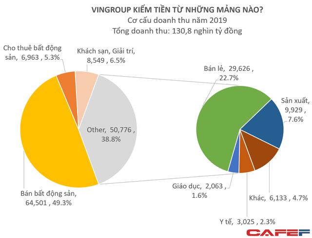 Mổ xẻ 131.000 tỷ doanh thu của Vingroup: VinFast/Vinsmart đóng góp 10.000 tỷ, lần đầu tiên chuyển nhượng bất động sản chiếm dưới 50% tổng nguồn thu - Ảnh 2.
