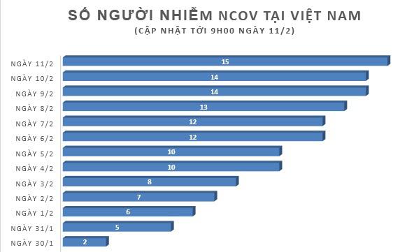 Diễn biến dịch nCoV ngày 11/2: Việt Nam đã loại trừ 723 ca nghi nhiễm - Ảnh 1.