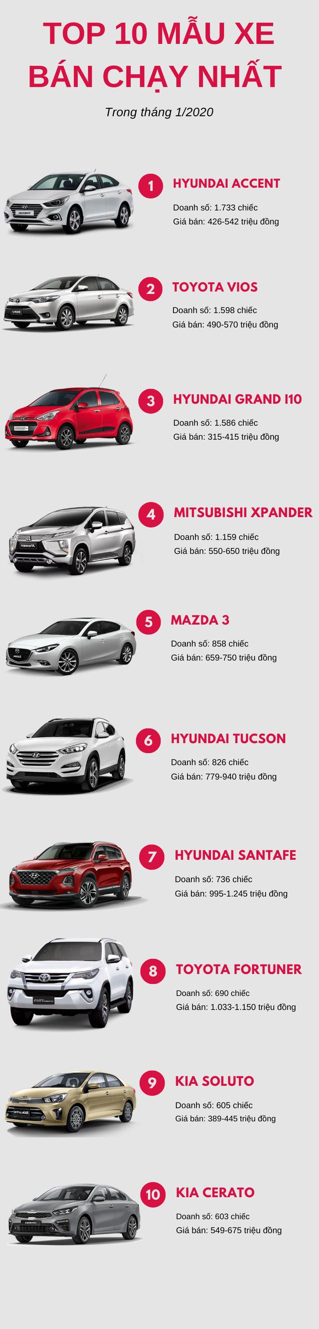 Top 10 ô tô bán chạy nhất tháng 1/2020: Hyundai góp mặt 4 mẫu xe, Mitsubishi Xpander bất ngờ tụt hạng - Ảnh 1.