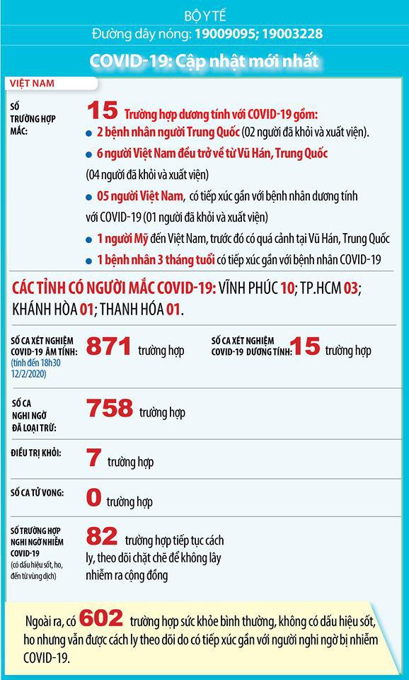 Diễn biến dịch Covid-19 tại Việt Nam: Điều trị khỏi cho 7 người - Lập Tổ Công tác đặc biệt giúp Vĩnh Phúc kiểm soát dịch - Ảnh 1.