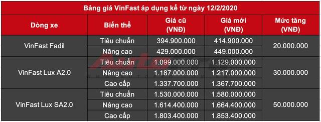 VinFast tăng giá xe, đẩy mức cao nhất lên sát 2 tỷ đồng - Ảnh 2.
