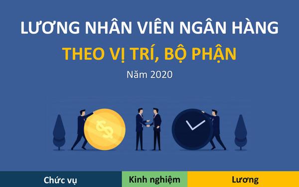 Lương các vị trí trong ngân hàng năm 2020 như thế nào? - Ảnh 1.