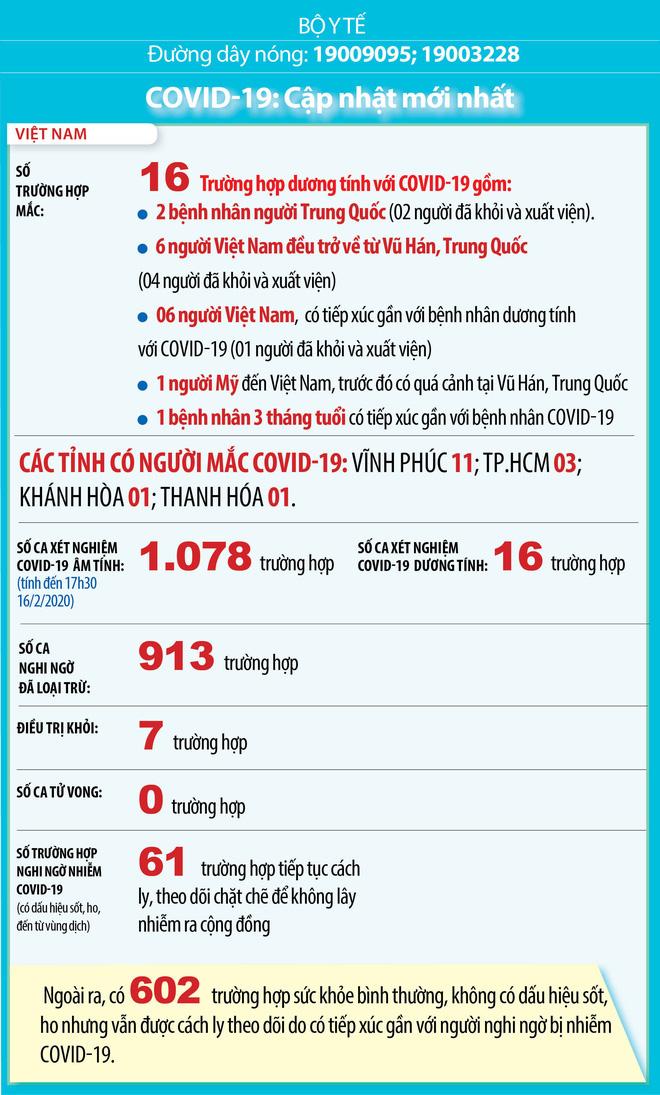 Diễn biến dịch Covid-19 tại Việt Nam: 1.078 ca xét nghiệm âm tính - Ảnh 1.