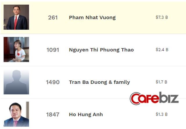 """Danh sách tỷ phú giàu nhất hành tinh: Chủ tịch Phạm Nhật Vượng rời top 250, CEO Nguyễn Thị Phương Thảo rời top 1.000, riêng ông chủ Masan """"mất tích"""" khỏi BXH - Ảnh 1."""