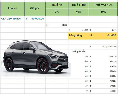 EVFTA: Hết thời siêu xe, xe sang cõng thuế phí, tăng giá gấp 3- 4 lần - Ảnh 1.