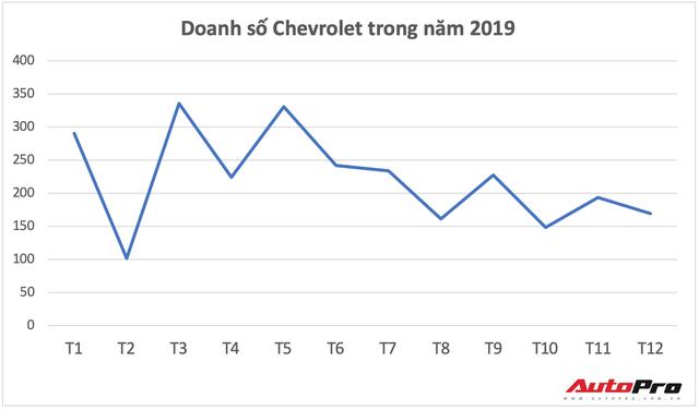 Chevrolet hết đường sống tại Việt Nam - Ảnh 3.