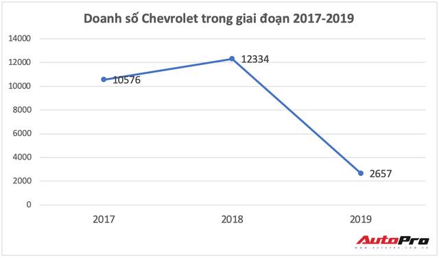 Chevrolet hết đường sống tại Việt Nam - Ảnh 4.