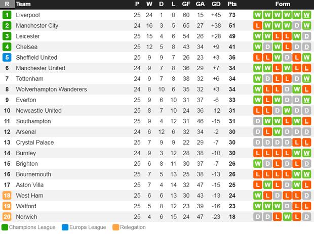 Nhờ pha bóng gây nhiều tranh cãi, Liverpool gia tăng cách biệt với đội nhì bảng lên 22 điểm: BTC nên trao luôn cúp Ngoại hạng cho thầy trò Klopp! - Ảnh 10.