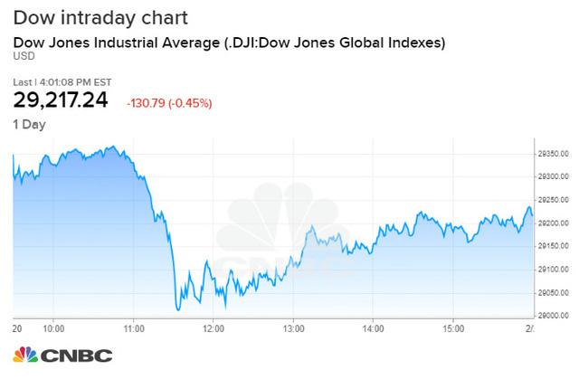Phố Wall bất ngờ lao dốc không rõ nguyên nhân, Dow Jones có lúc rớt gần 400 điểm - Ảnh 1.