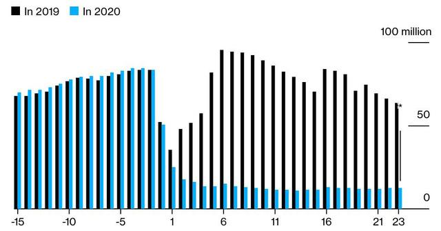 Kinh tế Trung Quốc mất bao lâu để hồi phục sau phong tỏa vì Covid-19? - Ảnh 1.