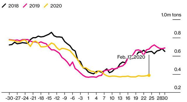 Kinh tế Trung Quốc mất bao lâu để hồi phục sau phong tỏa vì Covid-19? - Ảnh 2.