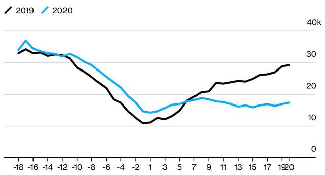 Kinh tế Trung Quốc mất bao lâu để hồi phục sau phong tỏa vì Covid-19? - Ảnh 3.
