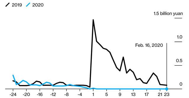 Kinh tế Trung Quốc mất bao lâu để hồi phục sau phong tỏa vì Covid-19? - Ảnh 4.