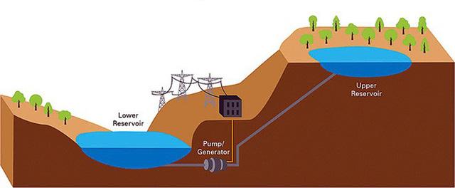 Dự án lưu trữ năng lượng tái tạo mới: Cất điện trong cần cẩu tháp cao rồi sử dụng lực hấp dẫn của chính Trái Đất để tạo điện - Ảnh 3.