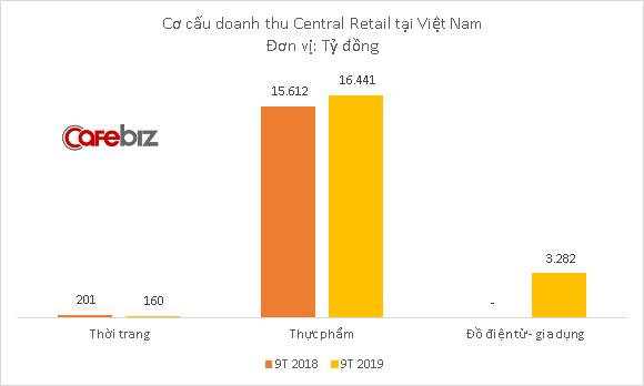 Sau chuỗi siêu thị BigC, đến lượt chuỗi điện máy Nguyễn Kim chính thức về tay gia tộc tỷ phú Thái - Ảnh 1.