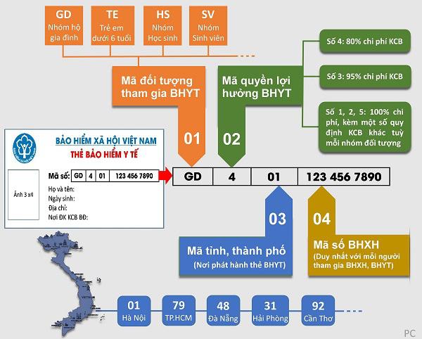 Thẻ BHYT qua các thời kỳ và cải cách của BHXH Việt Nam - Ảnh 1.