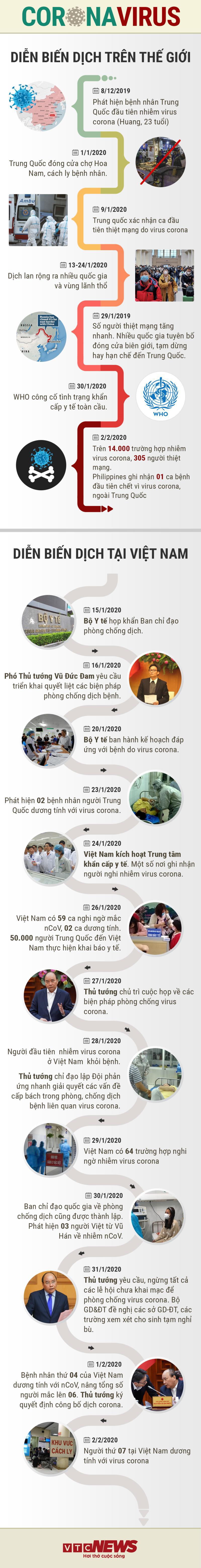 Infographic: Hơn hai tuần hành động quyết liệt chống dịch virus corona của Việt Nam - Ảnh 1.