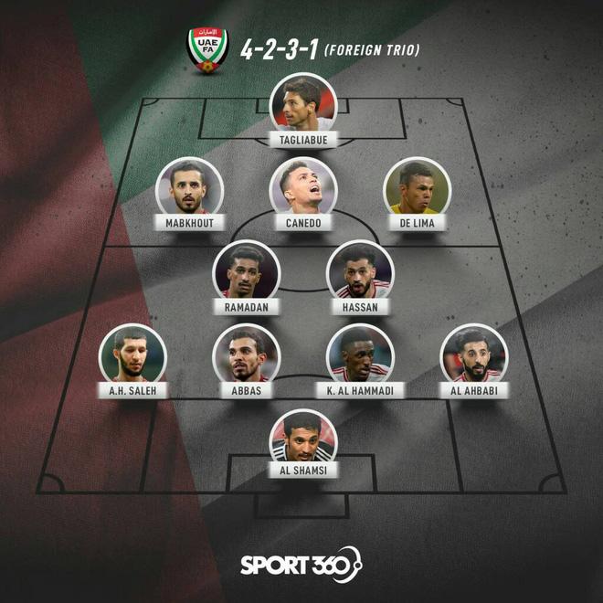 Sau Malaysia, đến lượt UAE nhập tịch khẩn cấp cầu thủ châu Mỹ với hy vọng lật đổ Việt Nam tại vòng loại World Cup 2020 - Ảnh 1.