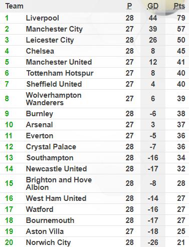 Thua sốc đội top cuối, Liverpool chính thức tan mộng giành Cúp Vàng Premier League - Ảnh 5.