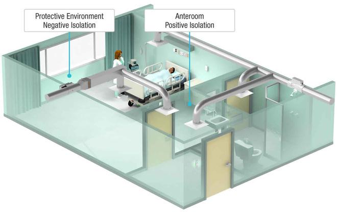 Giải ngố: Phòng áp lực âm để cách ly bệnh nhân Covid-19 là gì? - Ảnh 1.