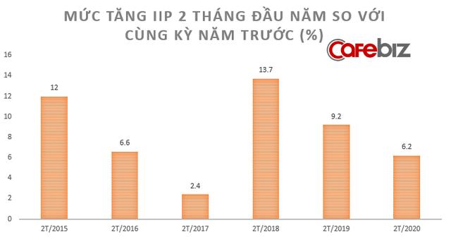 [Chart] Toàn cảnh sức khỏe nền kinh tế Việt Nam 2 tháng đầu năm đối mặt Covid-19 - Ảnh 1.