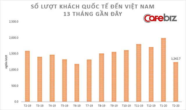 [Chart] Toàn cảnh sức khỏe nền kinh tế Việt Nam 2 tháng đầu năm đối mặt Covid-19 - Ảnh 2.