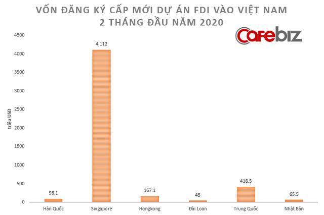 [Chart] Toàn cảnh sức khỏe nền kinh tế Việt Nam 2 tháng đầu năm đối mặt Covid-19 - Ảnh 3.