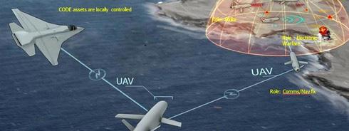 Thời đại máy bay tàng hình F-35 đã bị UAV kết liễu? - Ảnh 3.