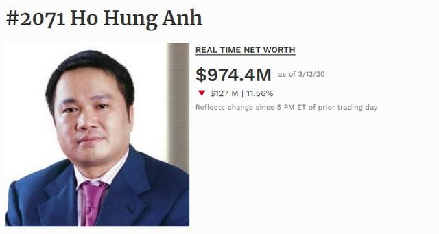 Ông Hồ Hùng Anh không còn là tỷ phú đôla, Việt Nam chỉ còn 3 đại diện - Ảnh 1.