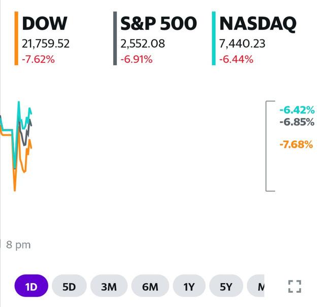 Công cụ ngắt mạch thị trường tiếp tục được kích hoạt ngay khi vừa mở cửa, Dow Jones mất hơn 2.000 điểm - Ảnh 1.