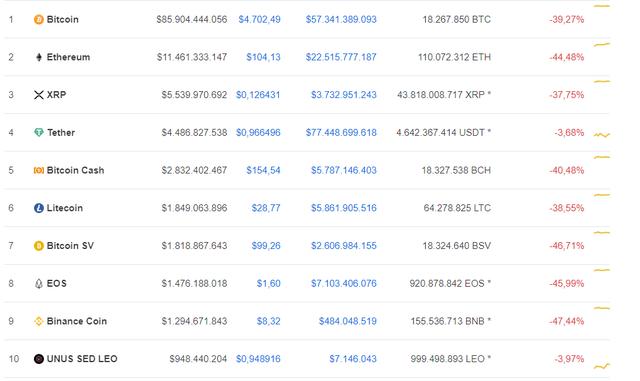 Bitcoin giảm hơn 40%, thị trường tiền ảo rực lửa - Ảnh 1.
