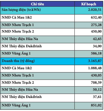 PV Power: 2 tháng đầu năm đạt 4.806 tỷ đồng, cổ phiếu tiếp tục giảm sâu - Ảnh 2.