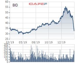 Điểm danh 5 cổ phiếu giúp VnIndex đảo chiều phiên hôm nay - Ảnh 2.