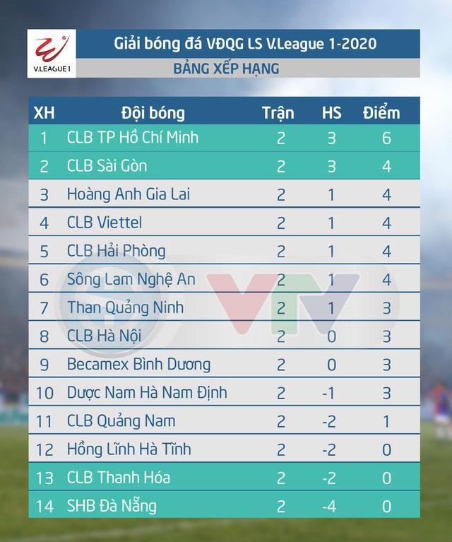 LS V.League 1-2020: CLB Thanh Hóa và SHB Đà Nẵng thay ngoại binh vào giờ chót - Ảnh 1.