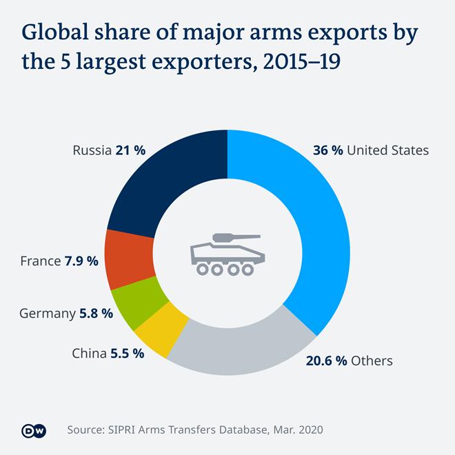 Thị trường buôn bán vũ khí toàn cầu - Ảnh 2.