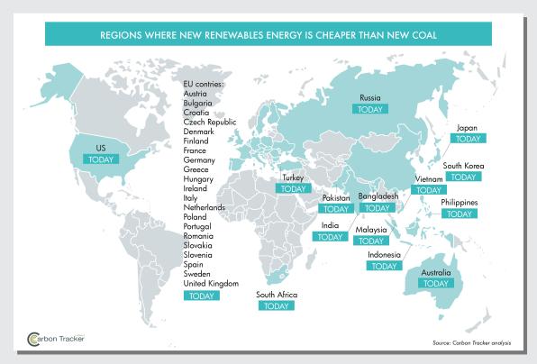Nghiên cứu mới chỉ ra rằng: Điện gió và điện mặt trời đang ngày càng rẻ hơn các nhà máy điện than truyền thống - Ảnh 2.