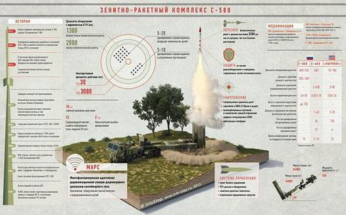Khám phá chương trình phát triển máy nghiền tên lửa đạn đạo của Nga - ảnh 9