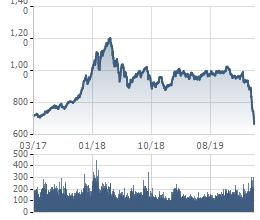 VnIndex thấp nhất 3 năm, vốn hóa thị trường bốc hơi hơn 1 triệu tỷ - Ảnh 1.