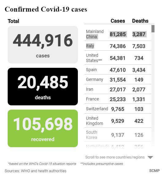 COVID-19: Mỹ ghi nhận thêm gần 11.000 ca dương tính trong 1 ngày; Nhật Bản có số nhiễm mới kỉ lục - Ảnh 2.