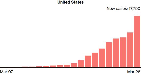 Số người nhiễm COVID-19 tại Mỹ tăng kỷ lục gần 20.000 ca/ngày, vượt mốc 100.000 - Ảnh 1.
