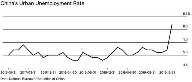 Nỗi ám ảnh về tỷ lệ thất nghiệp của chính phủ đè nặng lên các công ty Trung Quốc: Chúng tôi không thể sa thải, nhưng cũng không thể trả lương cho bạn! - Ảnh 1.